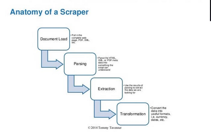 Ifuture ,digital marketing,scrapping, scrape, automation